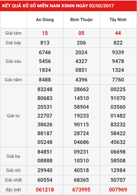 Tìm hiểu về xổ số miền Nam - 21 tỉnh thành